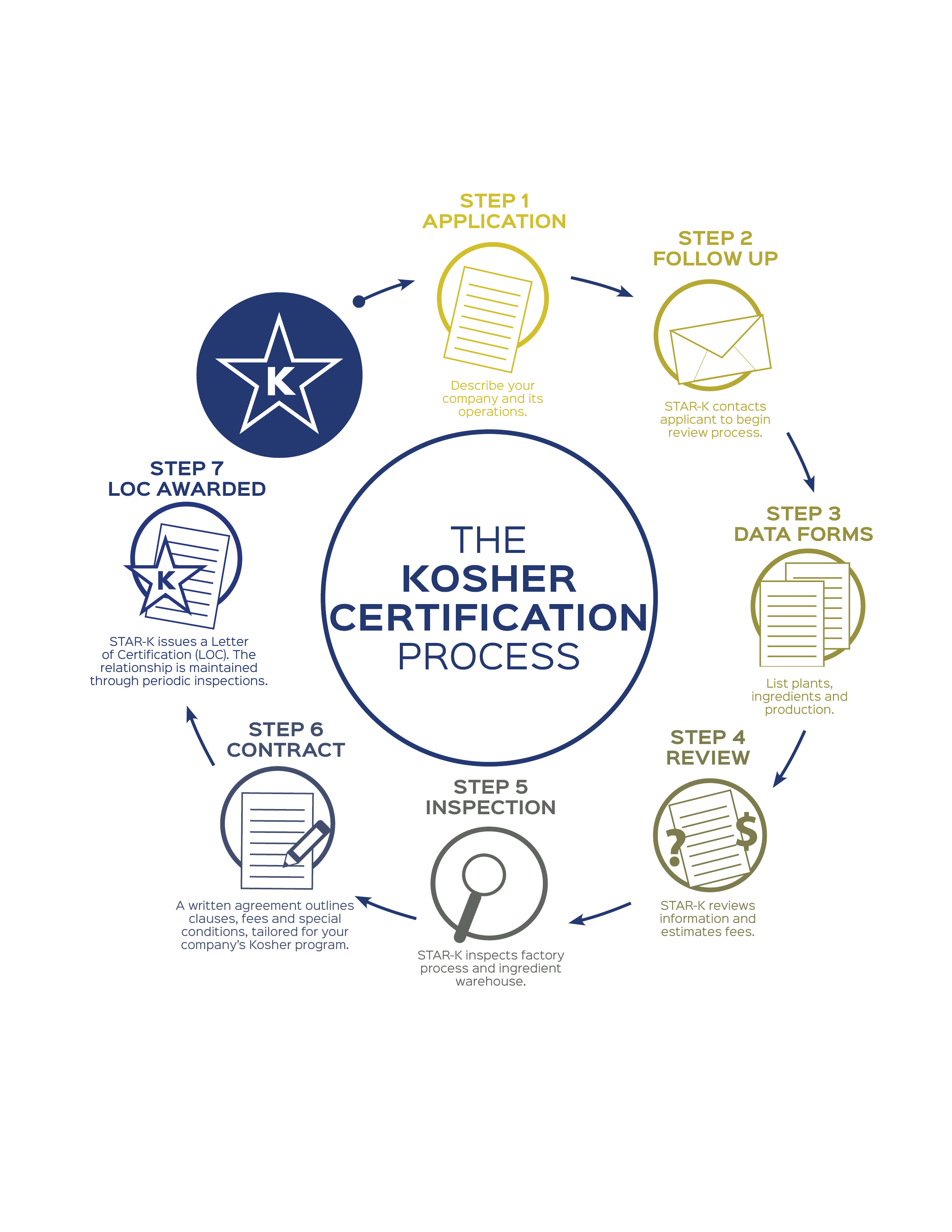 How To Become Kosher Certified The Process In Depth Star K Kosher